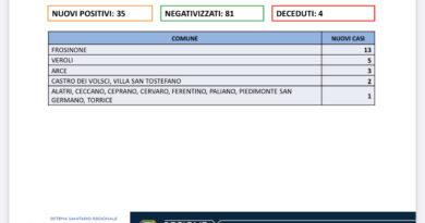 Covid in Ciociaria è scia di decessi: altri 4 in 24 ore